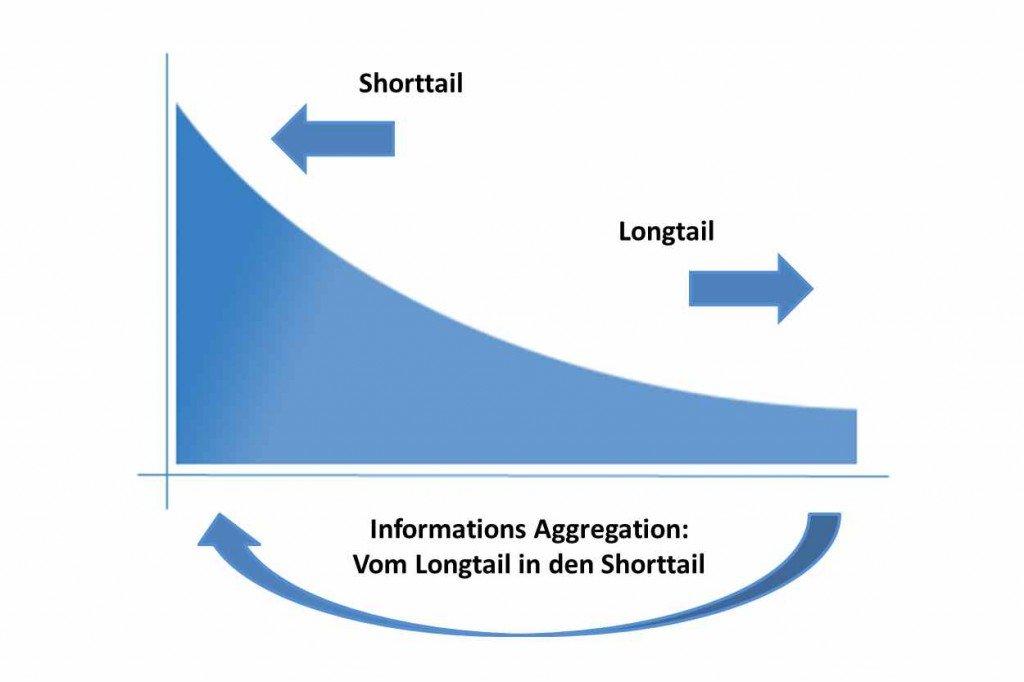 Informationsaggregation vom longtail in den shorttail